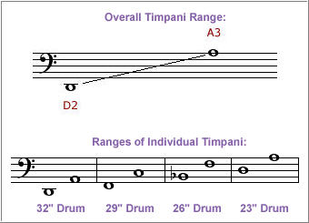 a timpanist will usually play a set of four different timpani of slightly  different sizes: a 32